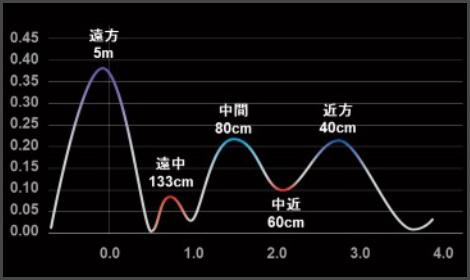 各距離での見やすさ(MTF曲線)