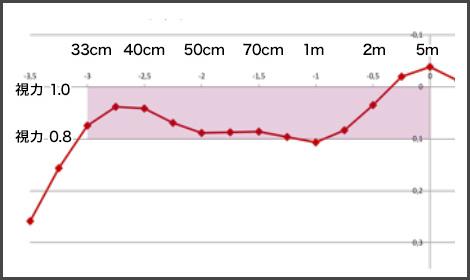 遠方から近方30cmまで平均視力0.8~1.0程度になったとされています(メーカー資料)